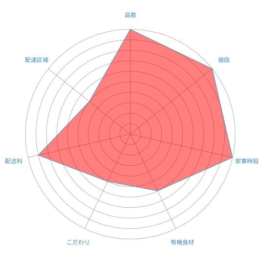 食材宅配コープデリ体験談 兼業主婦子の思う満足度レーダーチャート