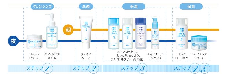 co-op基礎化粧品