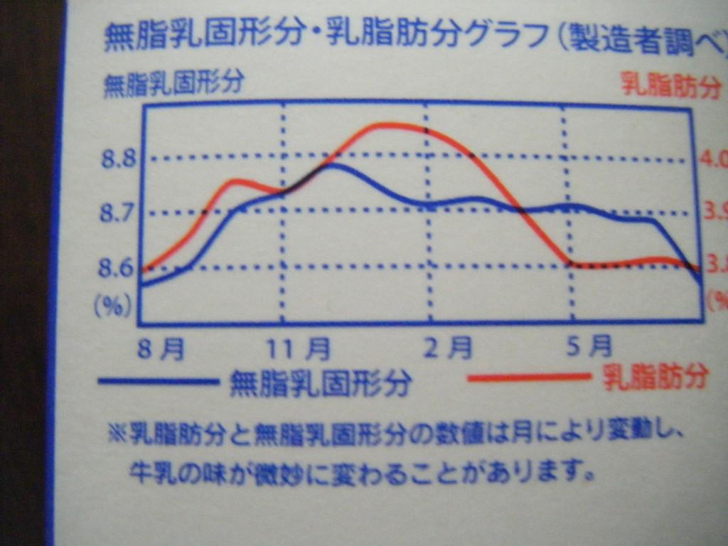 兼業主婦の食材宅配体験談 コープ牛乳の脂肪分グラフ 冬の寒い時が死亡分が多い この時期の牛乳はおいしい