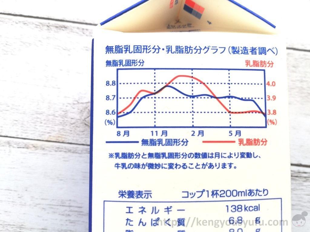 食材宅配コープデリで購入した「コープ牛乳」栄養成分変化グラフ