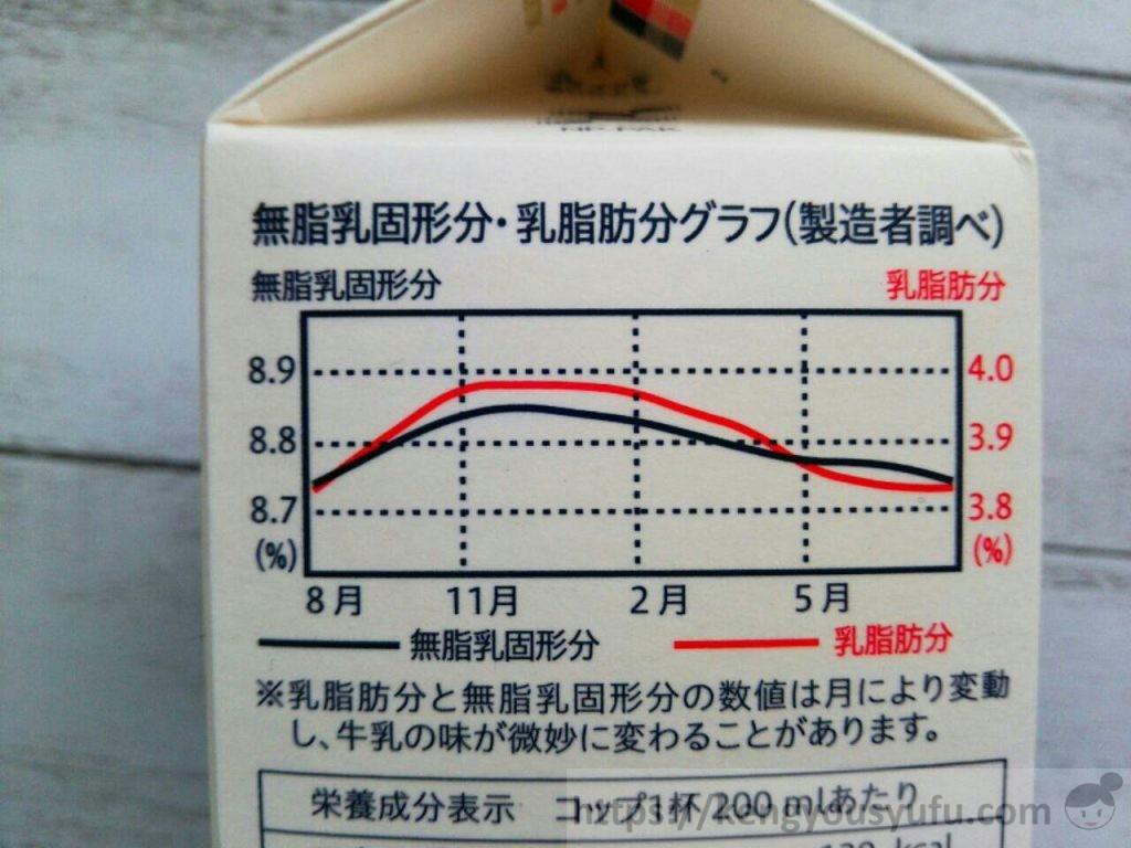 コープ北海道十勝牛乳 コープ牛乳と比較してみた 無脂乳固形分・乳脂肪分グラフ