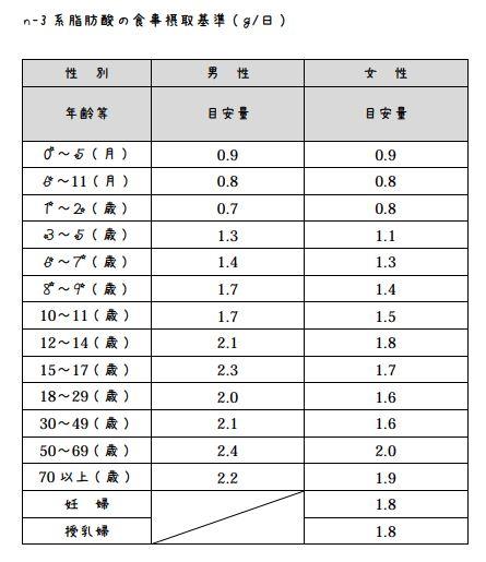n-3系脂肪酸の食事摂取基準