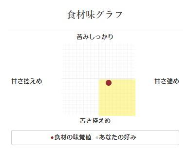 兵庫県産小松菜の味グラフ